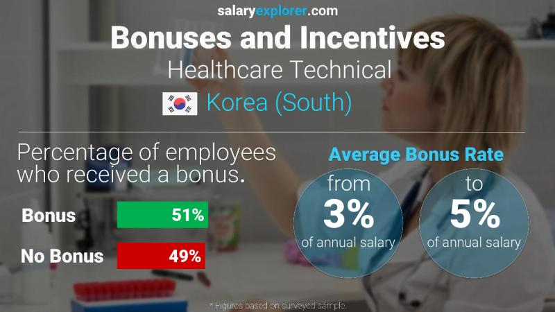 Annual Salary Bonus Rate Korea (South) Healthcare Technical