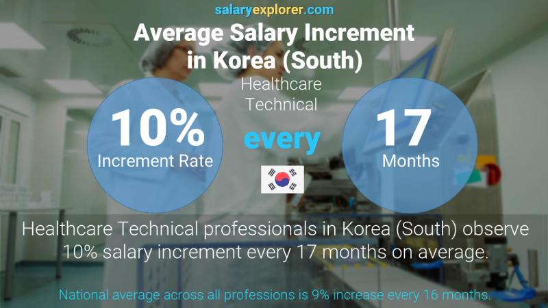 Annual Salary Increment Rate Korea (South) Healthcare Technical