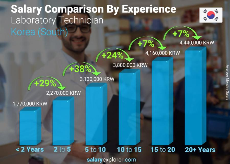 Salary comparison by years of experience monthly Korea (South) Laboratory Technician
