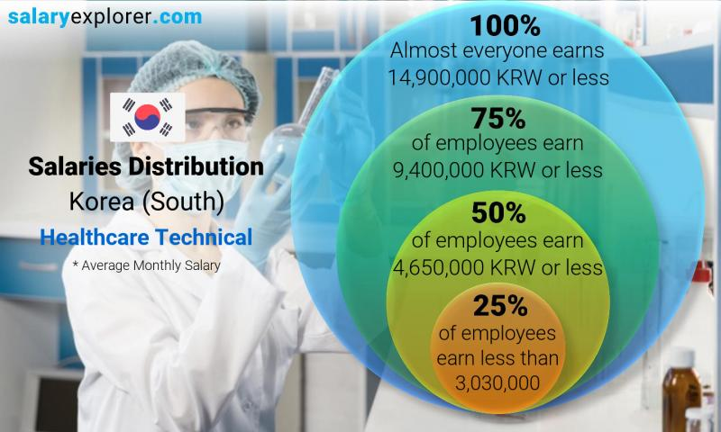 Median and salary distribution monthly Korea (South) Healthcare Technical