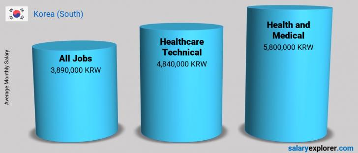 Salary Comparison Between Healthcare Technical and Health and Medical monthly Korea (South)