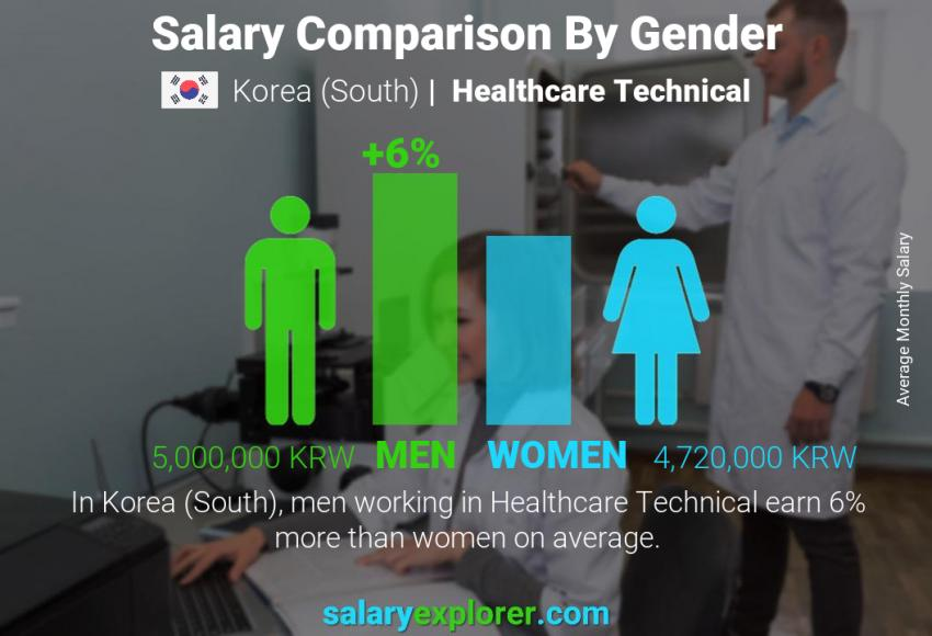 Salary comparison by gender monthly Korea (South) Healthcare Technical