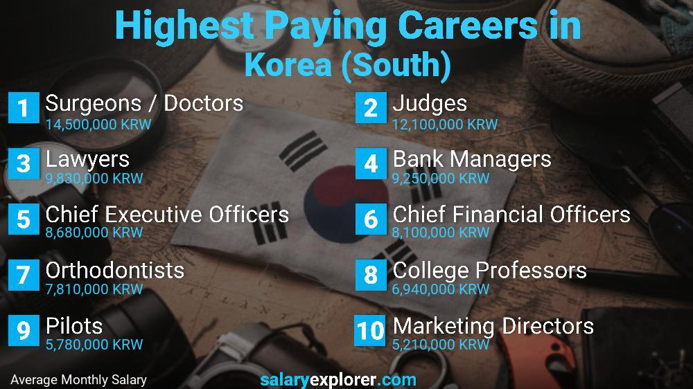Best Paying Jobs In Korea South 2021