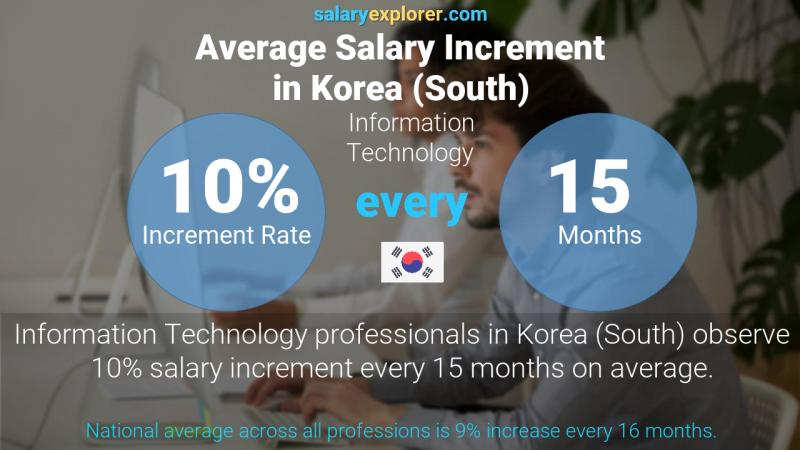Annual Salary Increment Rate Korea (South) Information Technology