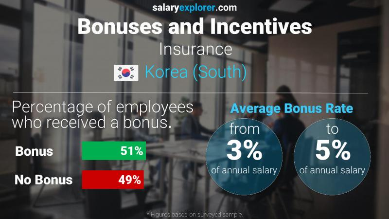 Annual Salary Bonus Rate Korea (South) Insurance