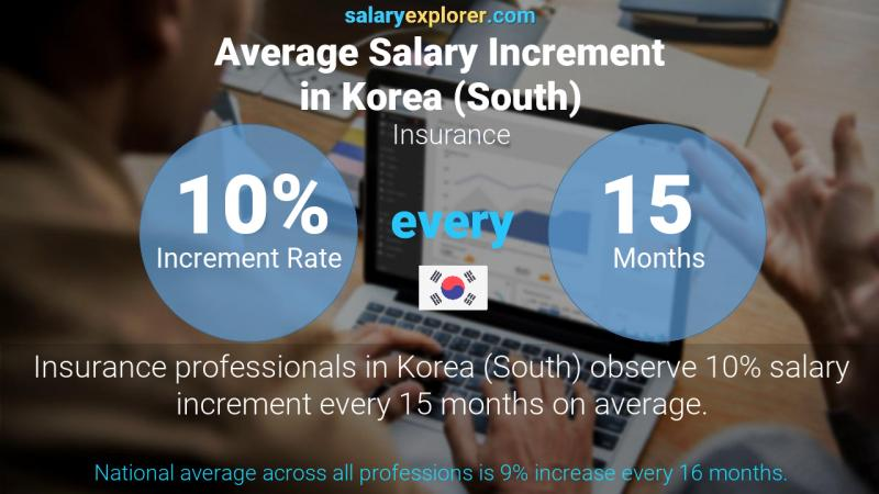 Annual Salary Increment Rate Korea (South) Insurance