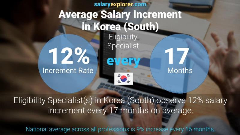 Annual Salary Increment Rate Korea (South) Eligibility Specialist