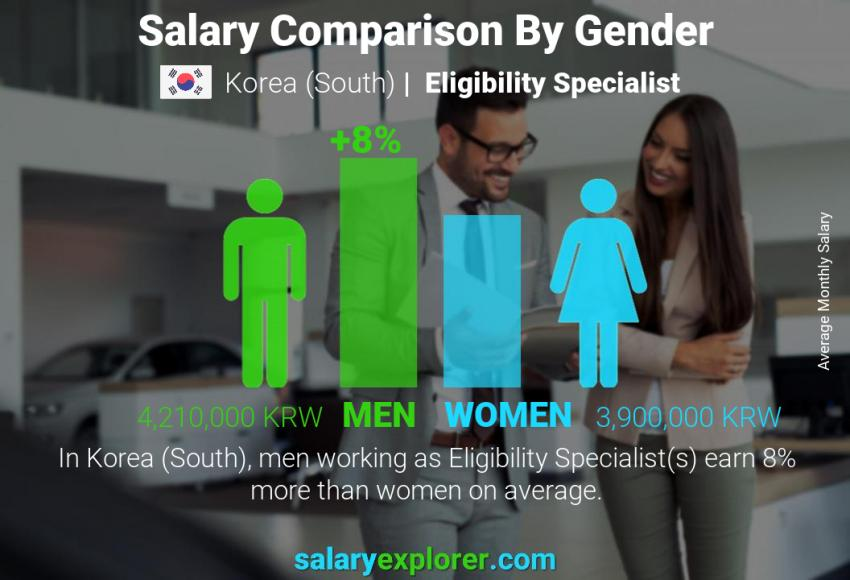 Salary comparison by gender monthly Korea (South) Eligibility Specialist