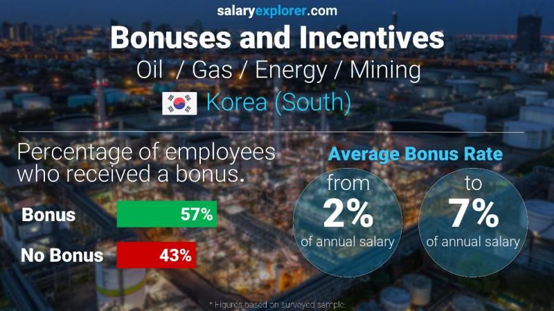 Annual Salary Bonus Rate Korea (South) Oil  / Gas / Energy / Mining