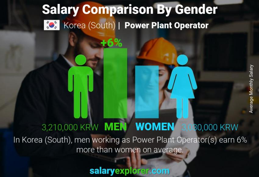 Salary comparison by gender monthly Korea (South) Power Plant Operator