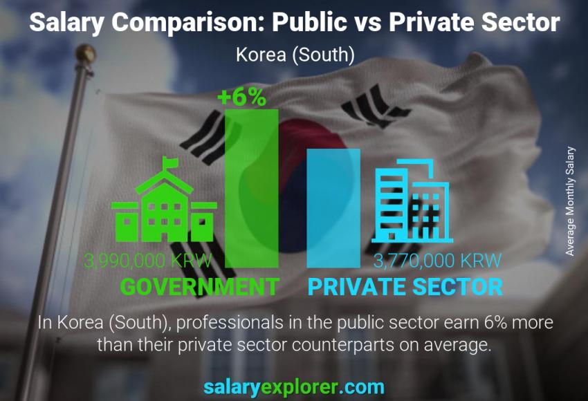 Public vs private sector salaries monthly Korea (South)