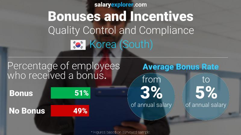 Annual Salary Bonus Rate Korea (South) Quality Control and Compliance