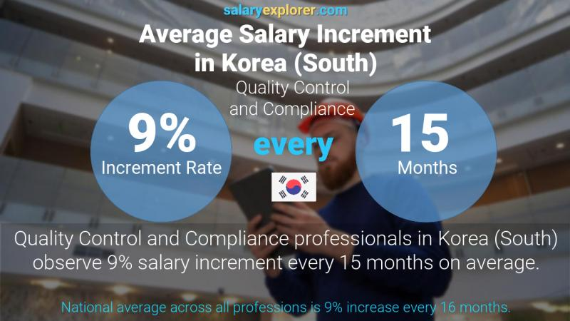 Annual Salary Increment Rate Korea (South) Quality Control and Compliance