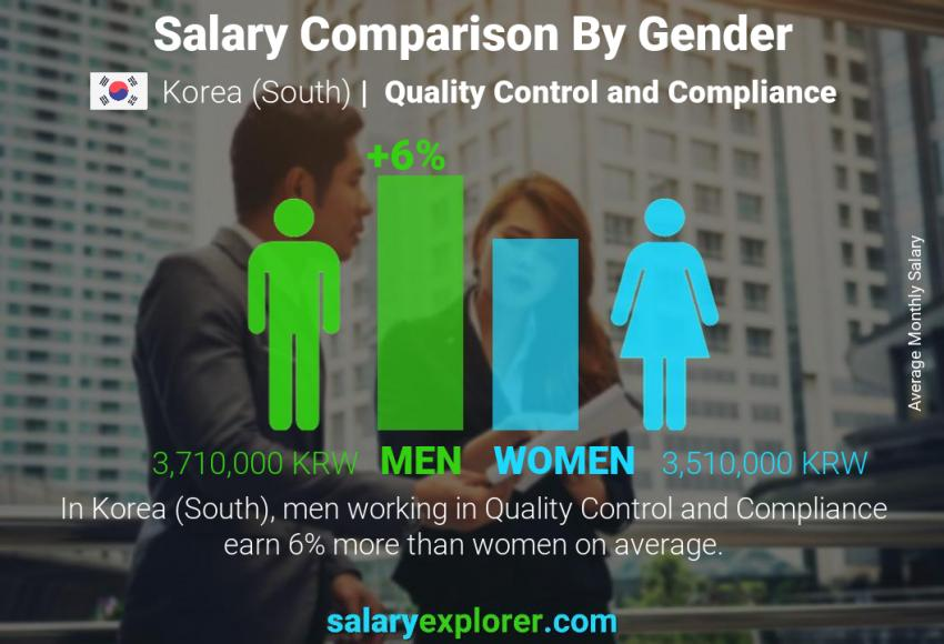 Salary comparison by gender monthly Korea (South) Quality Control and Compliance