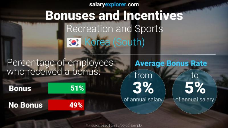 Annual Salary Bonus Rate Korea (South) Recreation and Sports