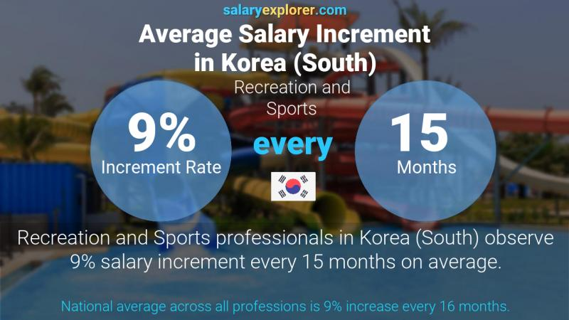 Annual Salary Increment Rate Korea (South) Recreation and Sports