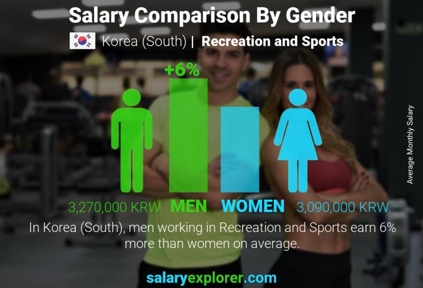 Salary comparison by gender monthly Korea (South) Recreation and Sports