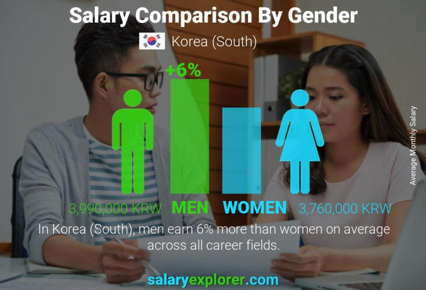 Salary comparison by gender monthly Korea (South)