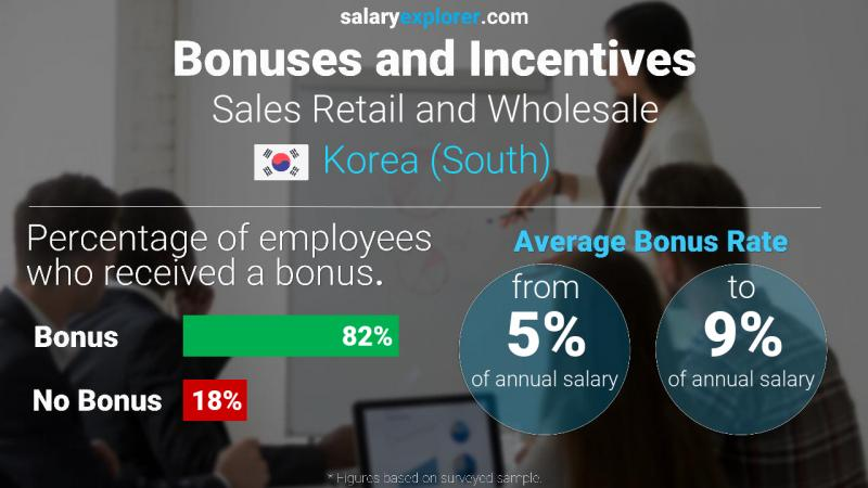 Annual Salary Bonus Rate Korea (South) Sales Retail and Wholesale