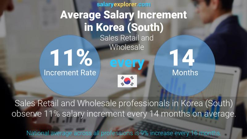 Annual Salary Increment Rate Korea (South) Sales Retail and Wholesale