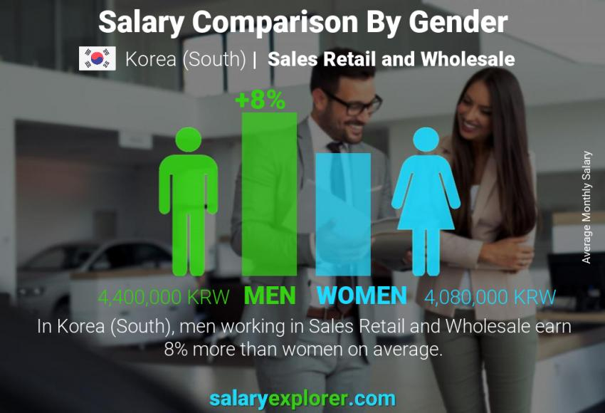 Salary comparison by gender monthly Korea (South) Sales Retail and Wholesale