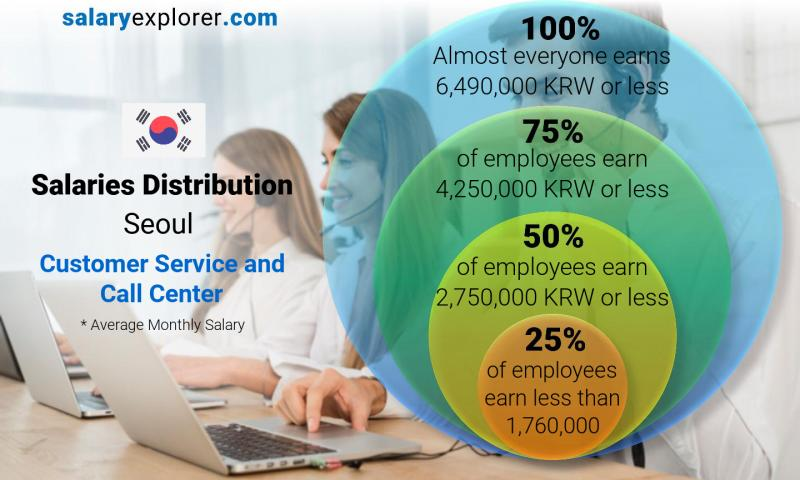 Median and salary distribution monthly Seoul Customer Service and Call Center