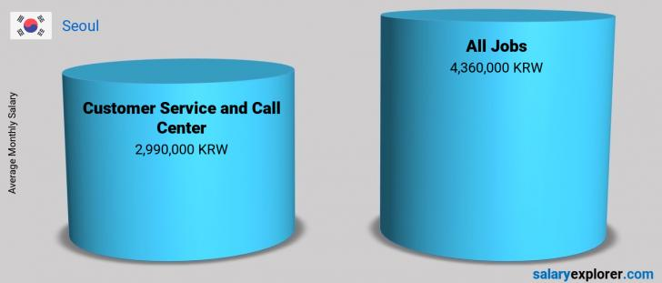Salary Comparison Between Customer Service and Call Center and Customer Service and Call Center monthly Seoul