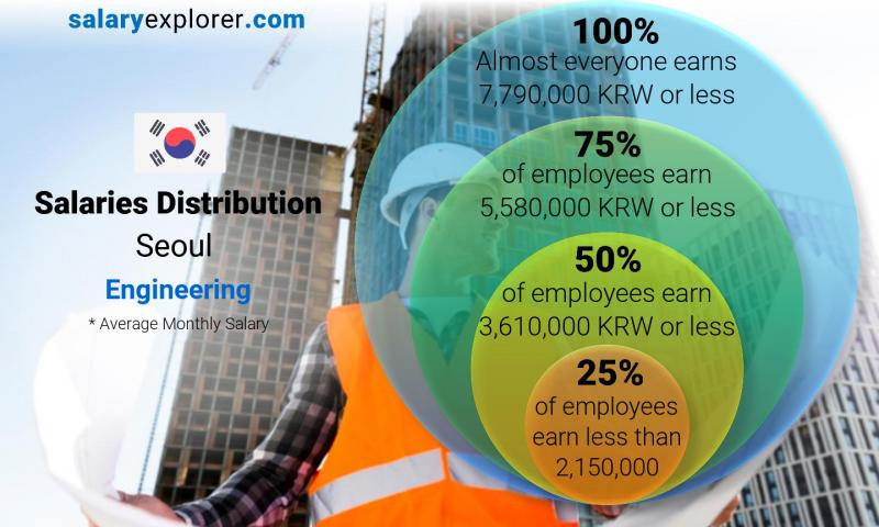 Median and salary distribution monthly Seoul Engineering