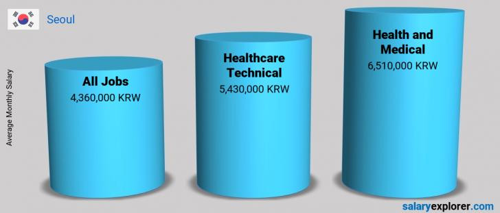 Salary Comparison Between Healthcare Technical and Health and Medical monthly Seoul
