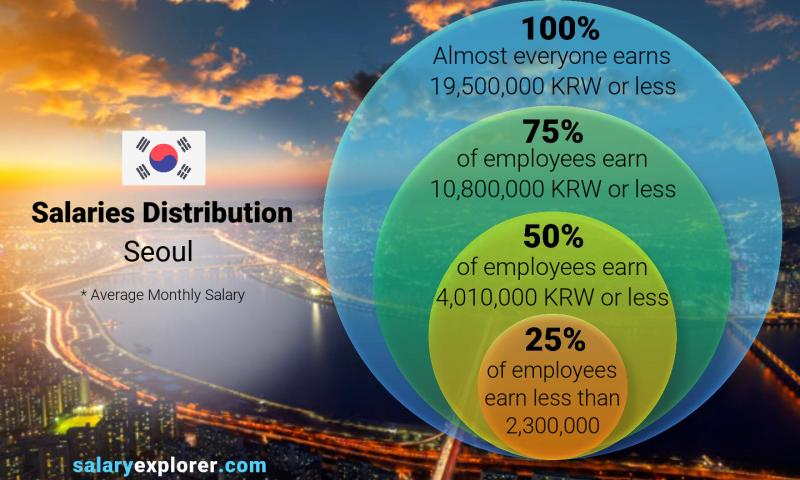 Median and salary distribution monthly Seoul