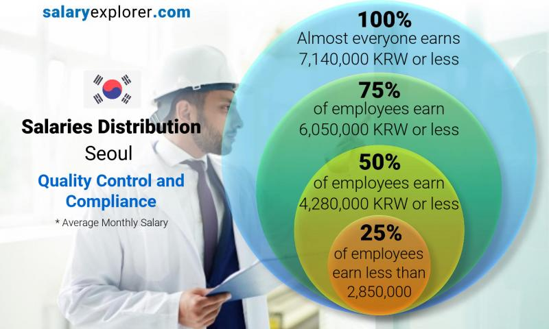 Median and salary distribution monthly Seoul Quality Control and Compliance