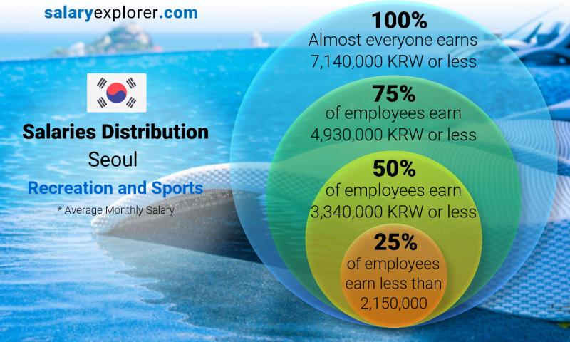 Median and salary distribution monthly Seoul Recreation and Sports