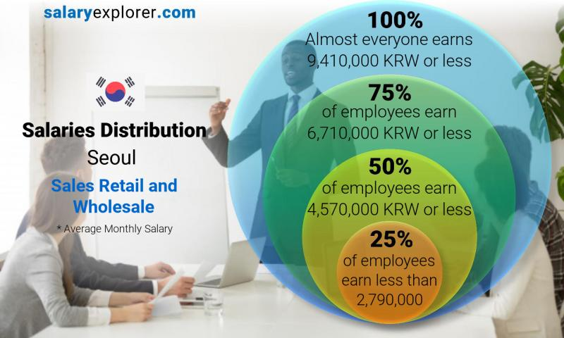 Median and salary distribution monthly Seoul Sales Retail and Wholesale