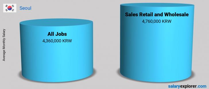 Salary Comparison Between Sales Retail and Wholesale and Sales Retail and Wholesale monthly Seoul
