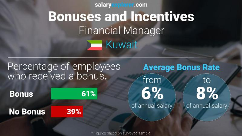 Annual Salary Bonus Rate Kuwait Financial Manager