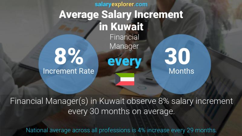 Annual Salary Increment Rate Kuwait Financial Manager