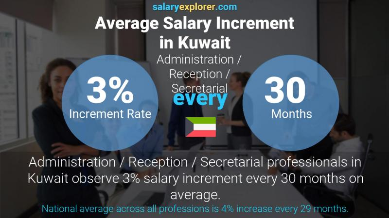 Annual Salary Increment Rate Kuwait Administration / Reception / Secretarial