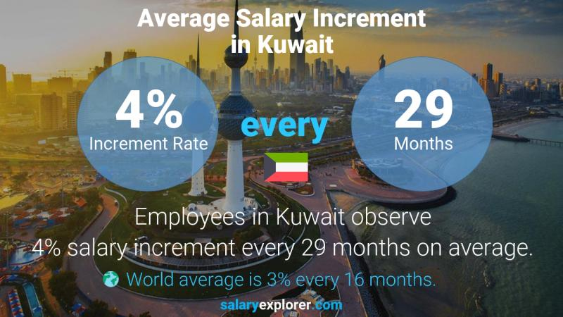 Annual Salary Increment Rate Kuwait