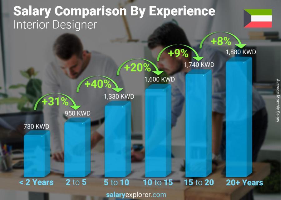 Interior designer average salary in kuwait 2019 - Average salary for interior designer ...