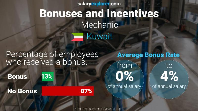 Annual Salary Bonus Rate Kuwait Mechanic