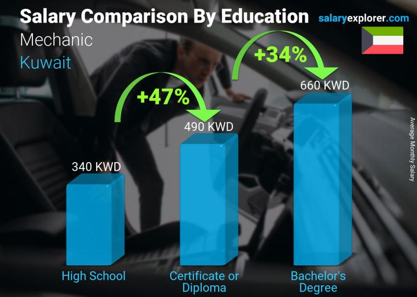 Salary comparison by education level monthly Kuwait Mechanic