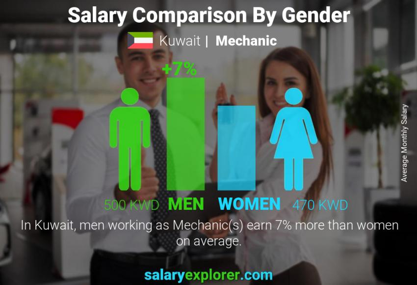 Salary comparison by gender monthly Kuwait Mechanic