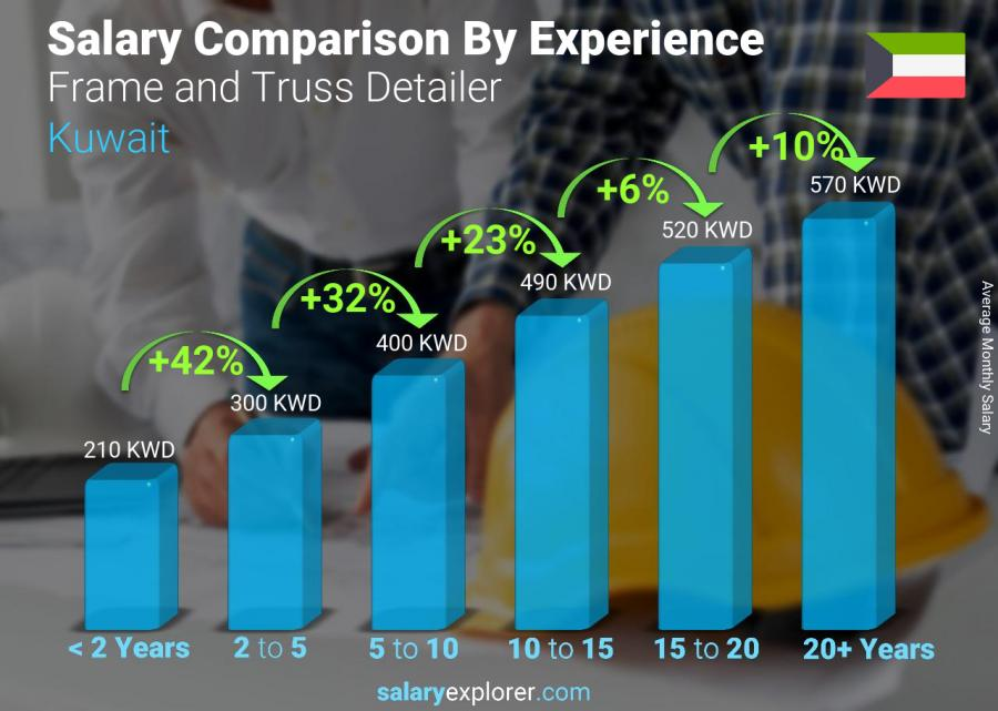 Salary comparison by years of experience monthly Kuwait Frame and Truss Detailer
