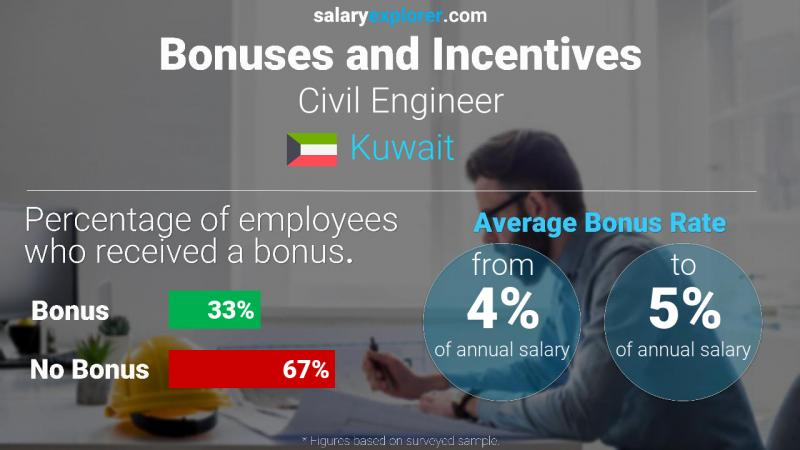 Annual Salary Bonus Rate Kuwait Civil Engineer