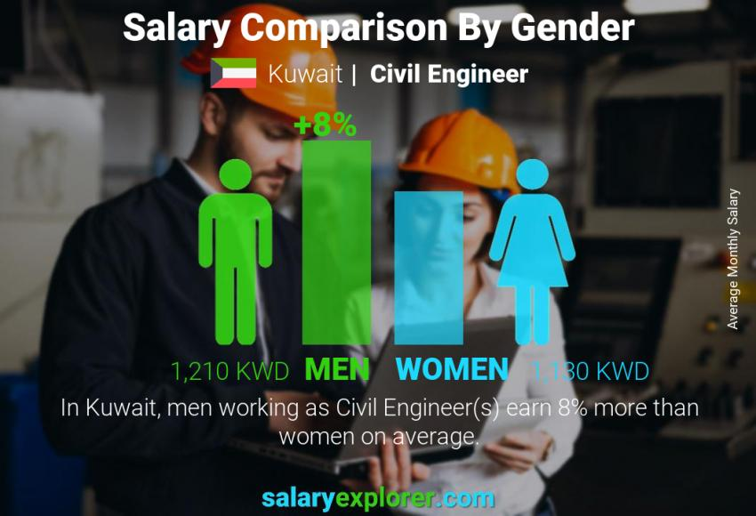 Salary comparison by gender monthly Kuwait Civil Engineer