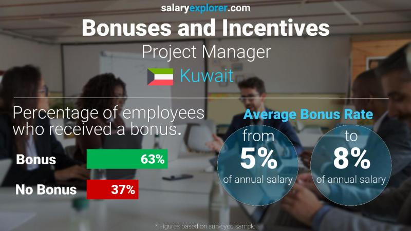Annual Salary Bonus Rate Kuwait Project Manager