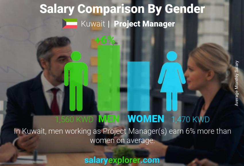 Salary comparison by gender monthly Kuwait Project Manager
