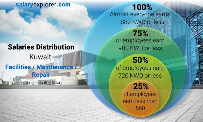 Facilities Maintenance Repair Average Salaries In