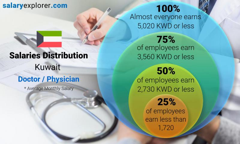 Doctor / Physician Average Salaries in Kuwait 2019