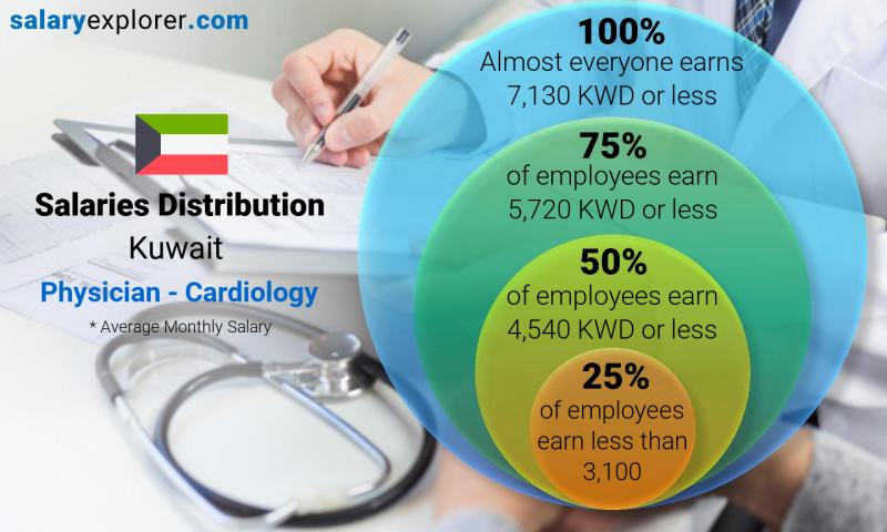 Physician - Cardiology Average Salary in Kuwait 2019